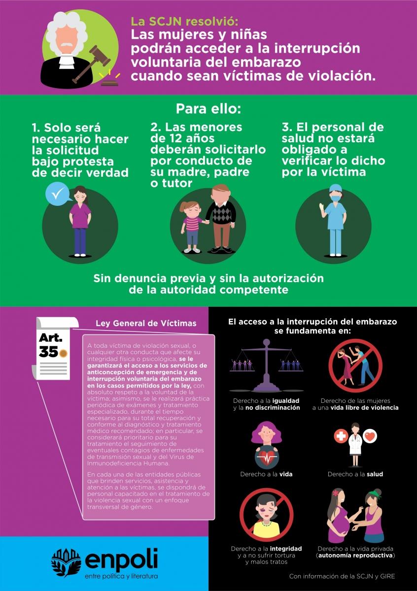Infografía-Aborto-1