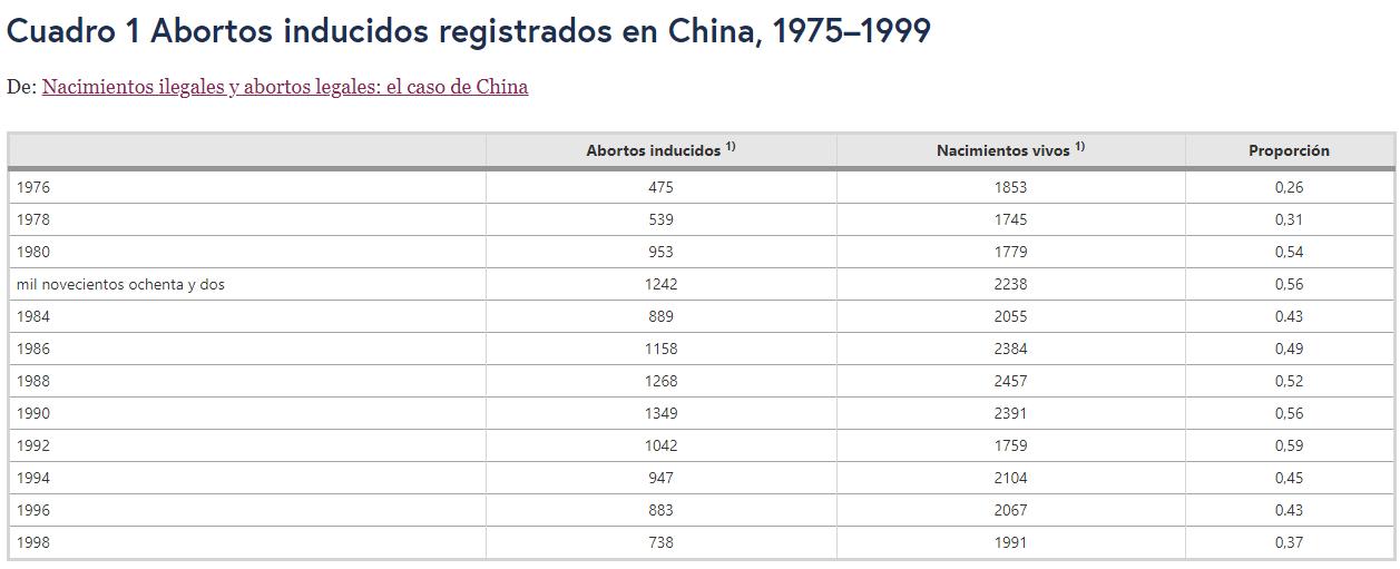 C:\Users\Esther González\OneDrive\Desktop\QUINTO SEMESTRE\MACROECONOMÍA II\aborto-china.png